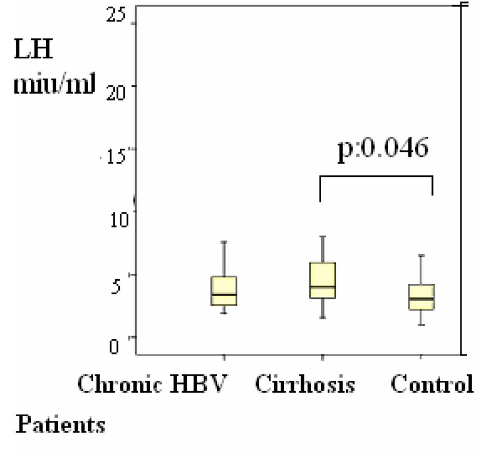 Changes of Some Hormones Levels in Patients With Hepatitis B